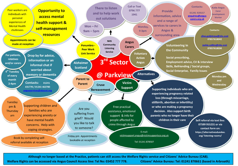 3rd sector mind map